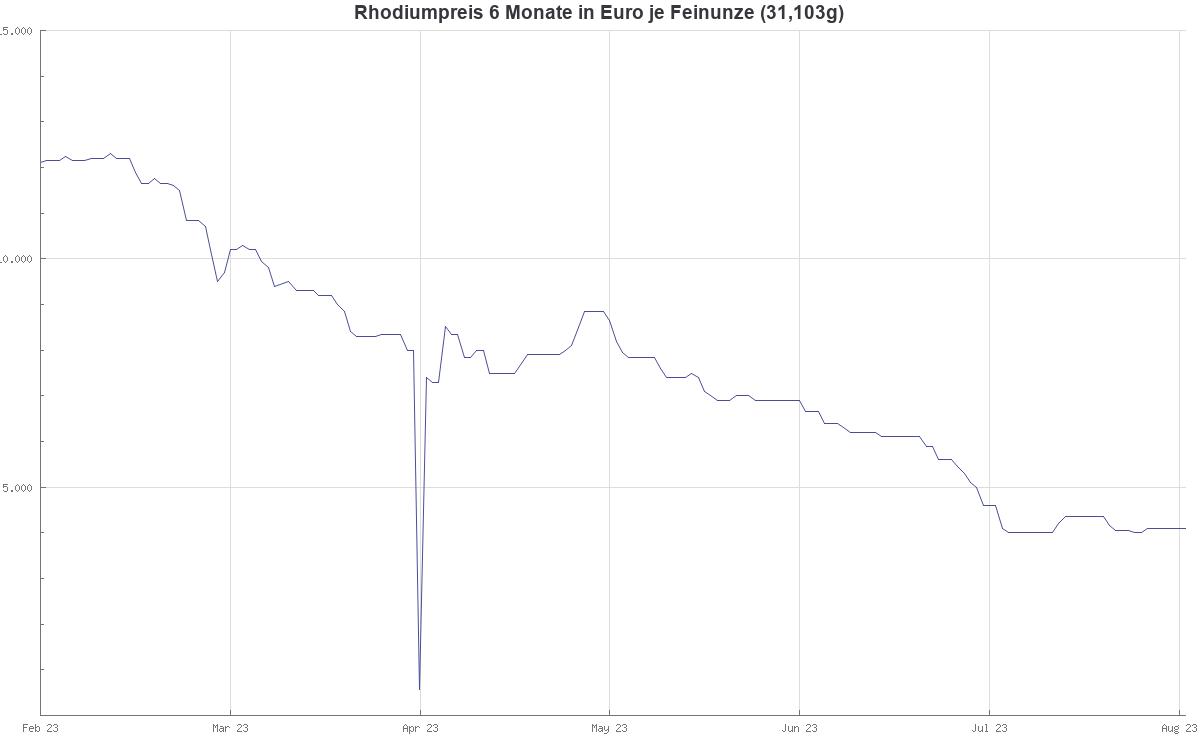 Rhodiumpreis 6 Monate in US Dollar