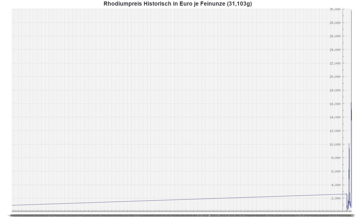 Rhodiumpreis